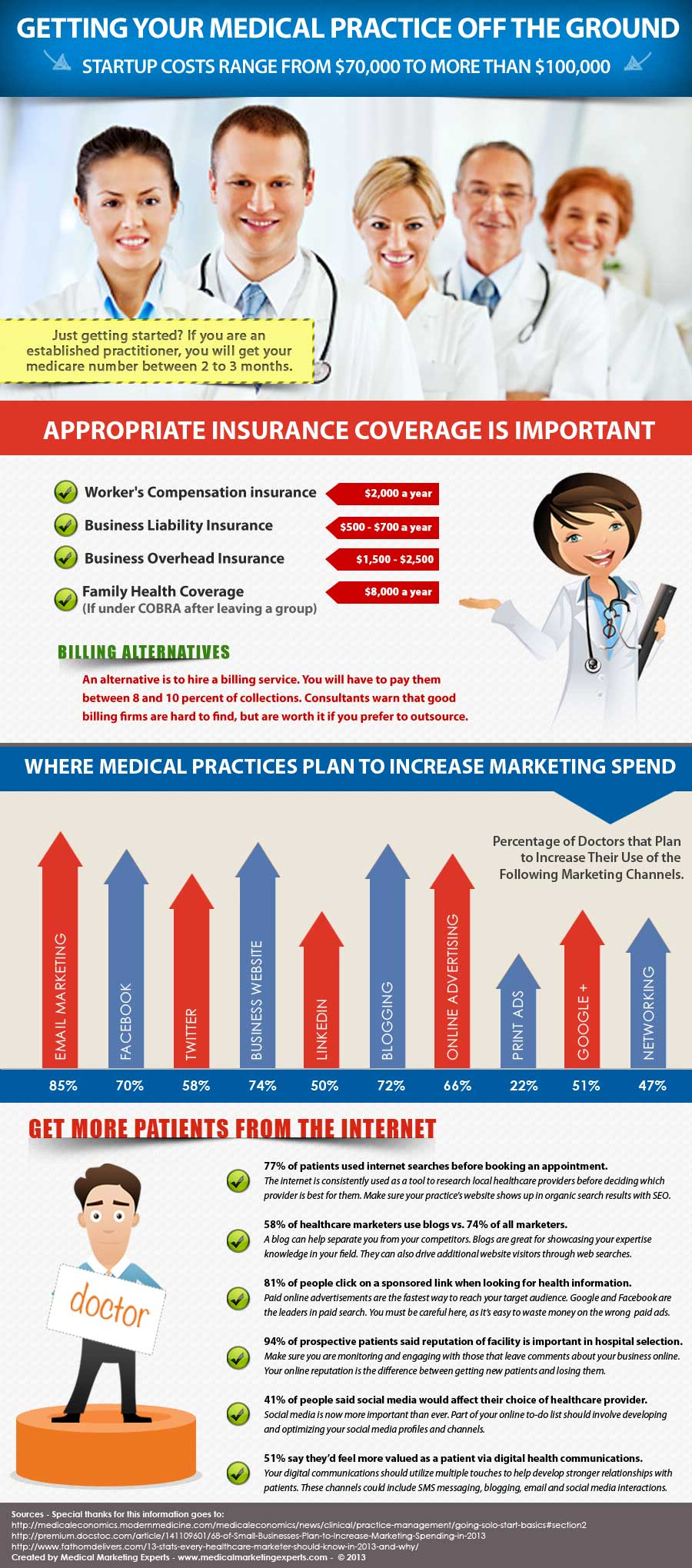 Medical Center Business Plan